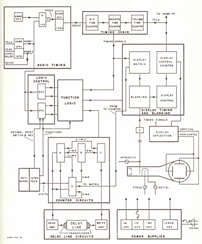 Friden ec 130 electronic calculator block diagram of four counter friden 130 architecture click on image for more detailed view ccuart Choice Image