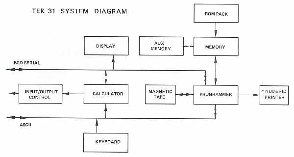Tektronix model 31 electronic calculator block diagram of tek 31 architecture ccuart Images