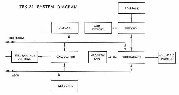 Tektronix model 31 electronic calculator block diagram of tek 31 architecture ccuart Images
